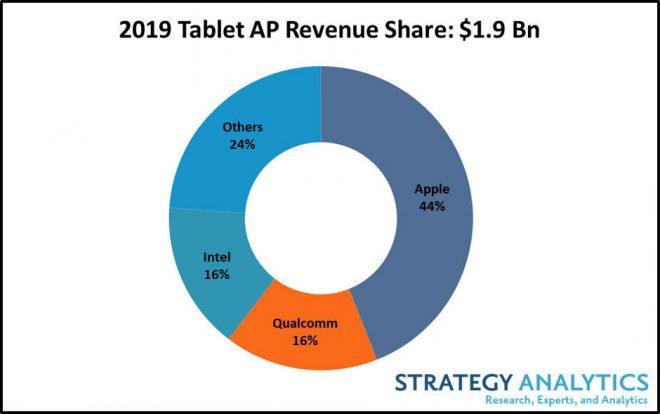 Apple iPad có một năm tuyệt vời, chiếm 44% thị trường máy tính bảng vào năm 2019 1