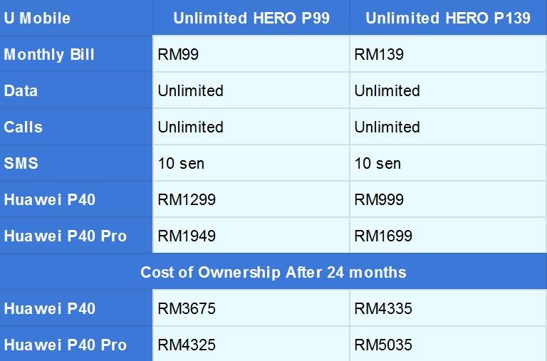 Изменить размер Huawei P40 U Mobile