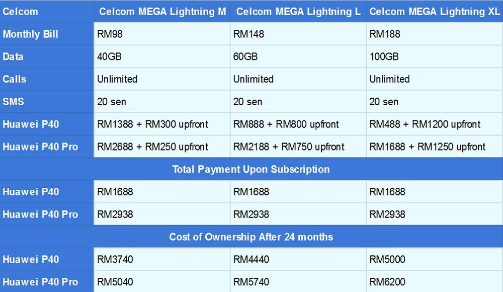 Изменить размер Huawei P40 Celcom