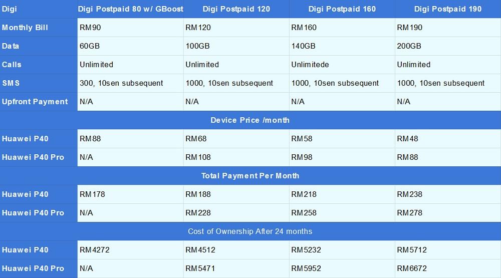 Изменить размер Huawei P40 Digi