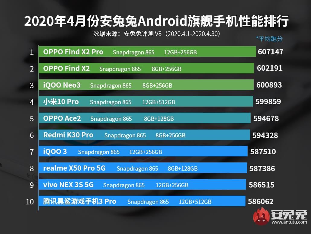 Nisan 2020'ye kadar en güçlü 10 akıllı telefon