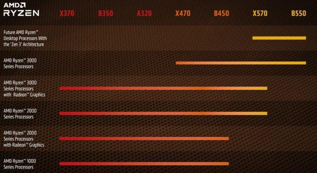 Bo mạch chủ mới AMD B550, CPU Ryzen 2 Không quan trọng đối với