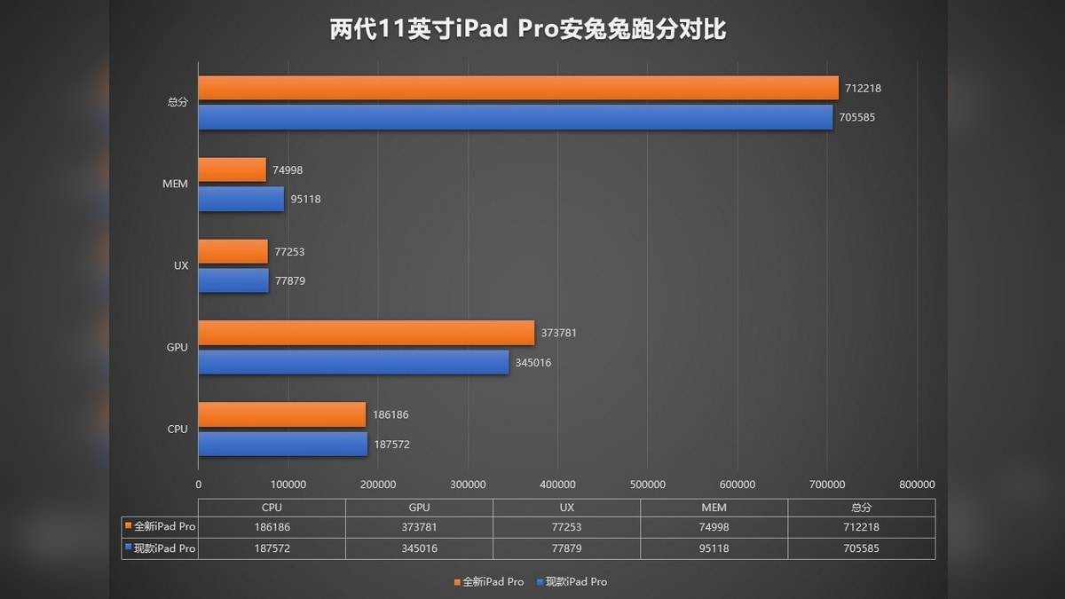 iPad Pro 2020 đánh bại thế hệ cuối cùng về đồ họa, RAM 6GB, Mẹo về điểm chuẩn OneQuest 2