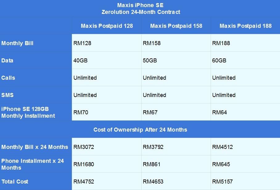 Maxis iPhone SE Zerolution