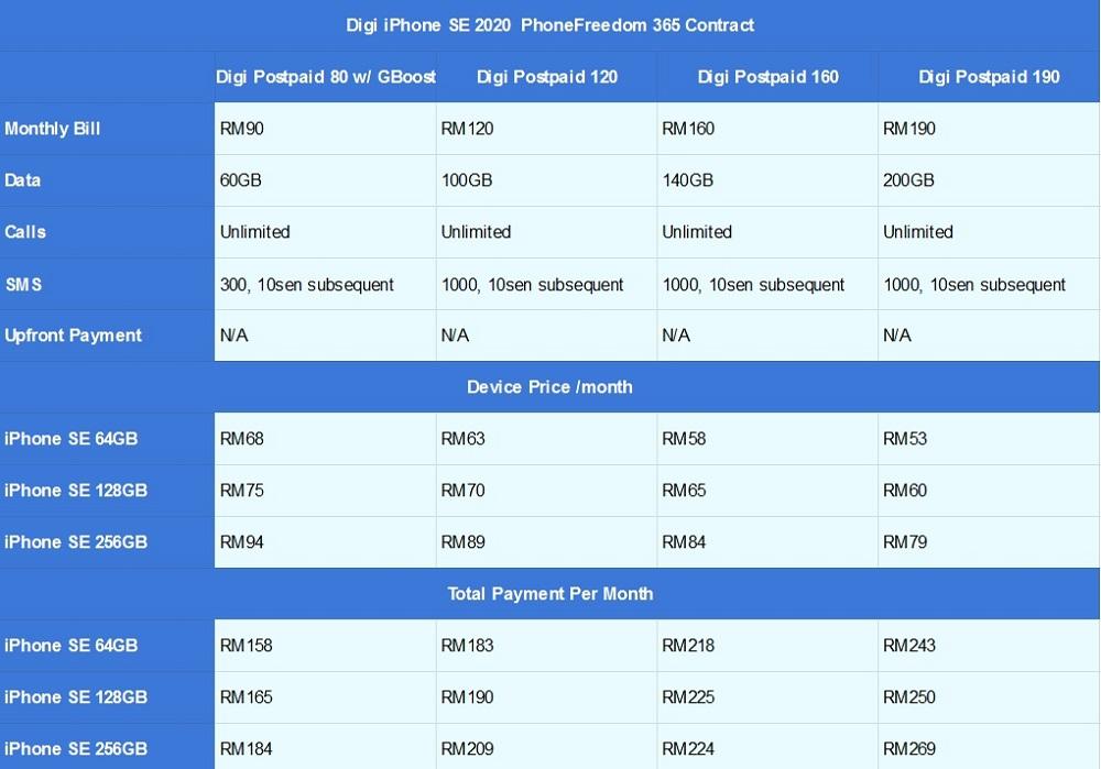 So sánh giá của iPhone SE Telco: Maxis, Digi, U Mobil và Celcom 1