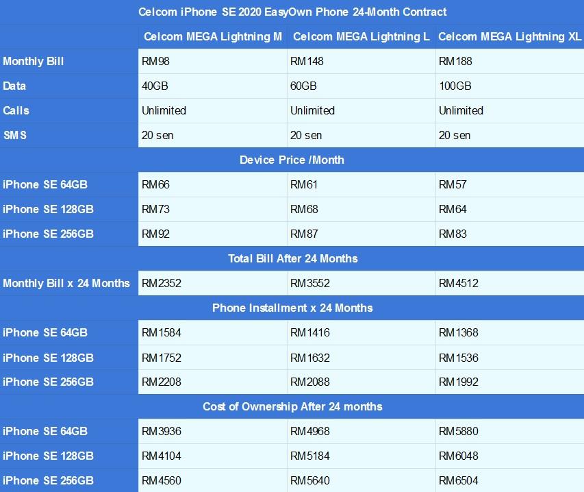 Celcom iPhone SE EasyPhone Riêng