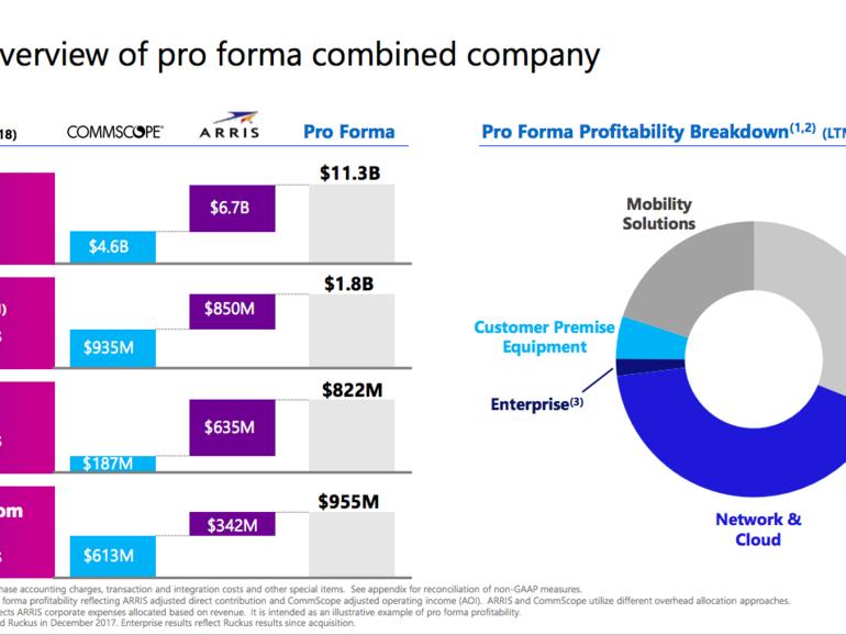 CommRcope ARRIS 7.4 mua hàng tỷ đô la 1