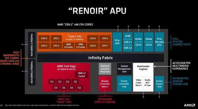 Gói tin đồn APU 4700G AMD 8 Lõi, tốc độ đồng hồ 2