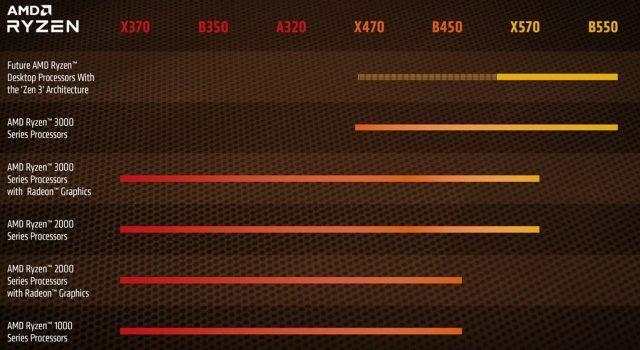 AMD, Bo mạch chủ X470, B450 2trong Thiền 3Sẽ hỗ trợ CPU Ryzen 4000