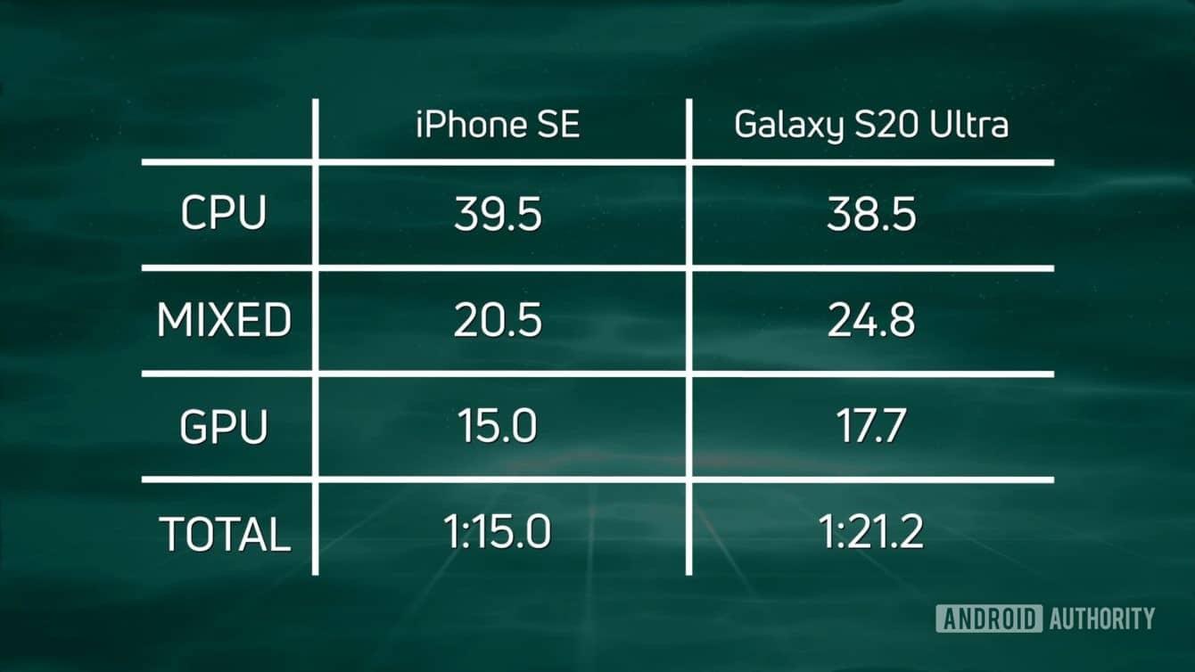 Apple    Samsung üzerinden iPhone SE Galaxy Ultra Performans Testi S20 Karşılaştırması