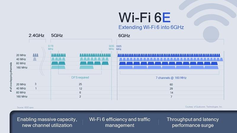 Memperluas Wi-Fi 6 Menjadi 6GHz