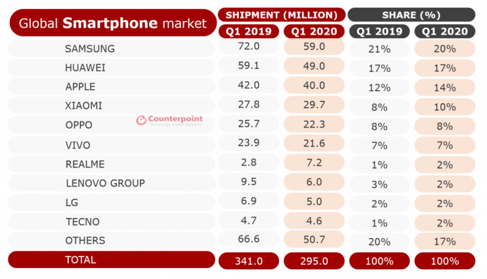 Điều gì đằng sau Oppo và tại sao Samsung và Hauwei phải sợ?