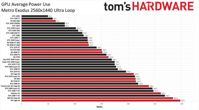 Сколько энергии реально используют графические процессоры? второй