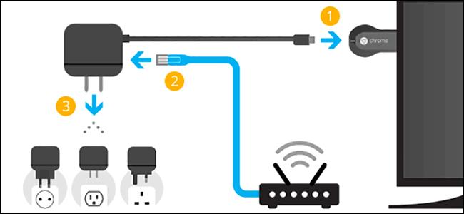 Žičane veze odlična su alternativa korištenju Chromecasta bez Wi-Fi-ja.