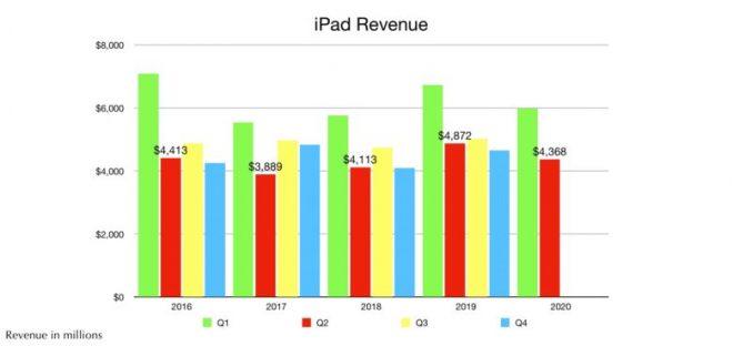 Tài khoản đại lý chấm dứt bán hàng IPad, nhưng dự kiến sẽ phục hồi 1