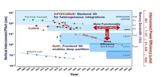 TSMC ar gyfer Adeiladu Cyfrifiaduron Super AI, Cyfrifiaduron Graddfa Wafer Ramps 1