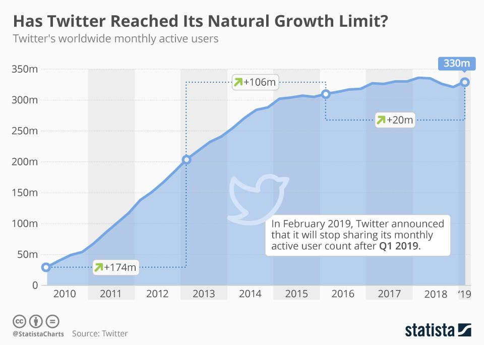 twitter-užívateľskú rast
