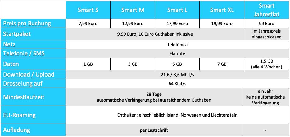 Predplatené tarify Tchibo Mobil