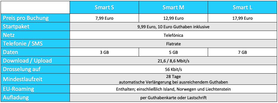 Predplatené tarify od spoločnosti NettoKom