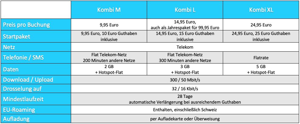 Predplatené tarify Edeka Smart
