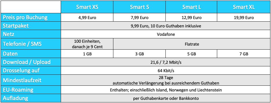 Predplatené tarify od spoločnosti Lidl Connect