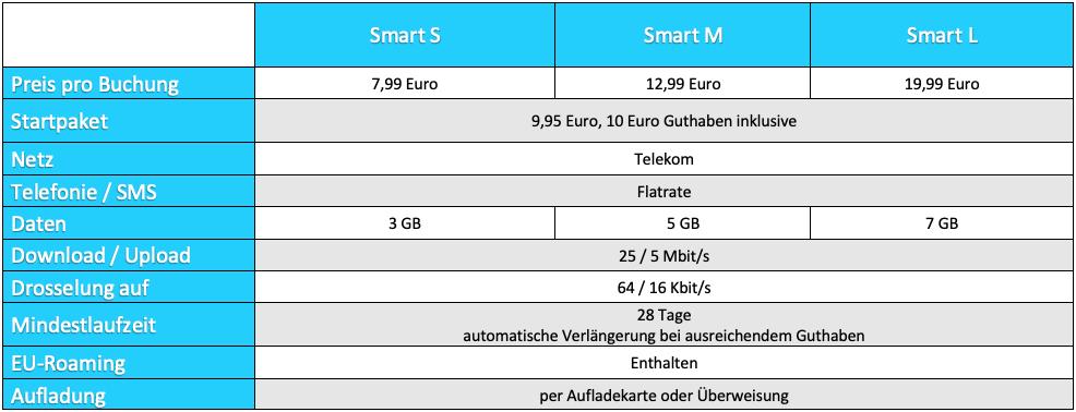 Predplatené tarify od spoločnosti Norma Connect