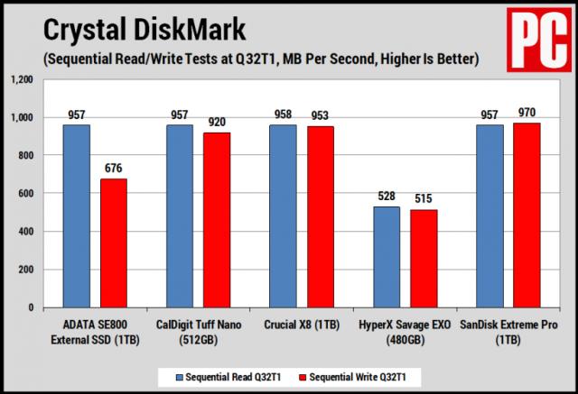 Na prvý pohľad: Adata SE800 1TB SSD Review 4