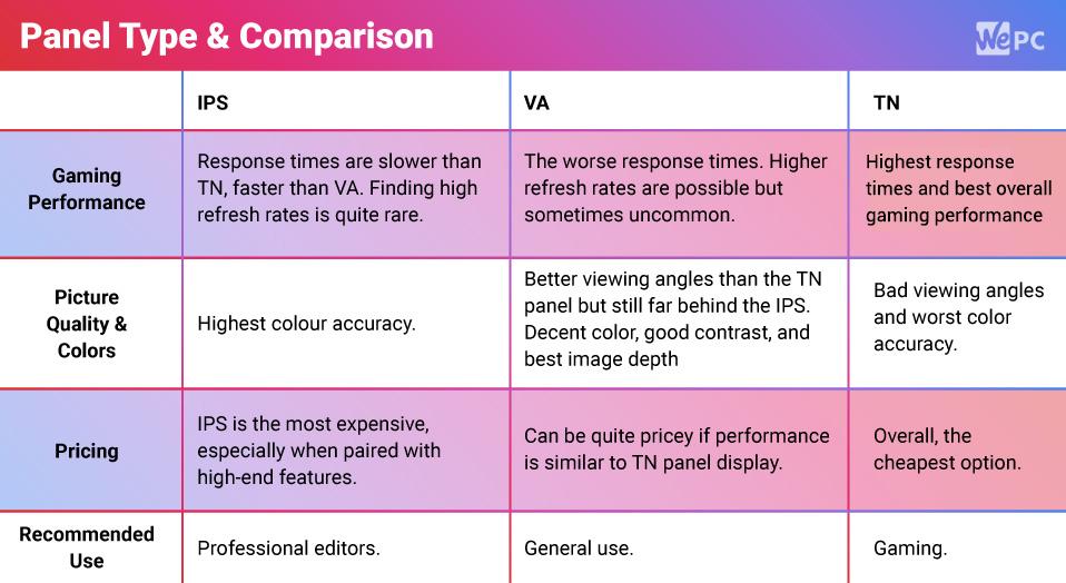 Monitory na porovnávanie typov panelov