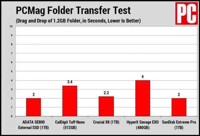 Na prvý pohľad: Adata SE800 1TB SSD Review 3