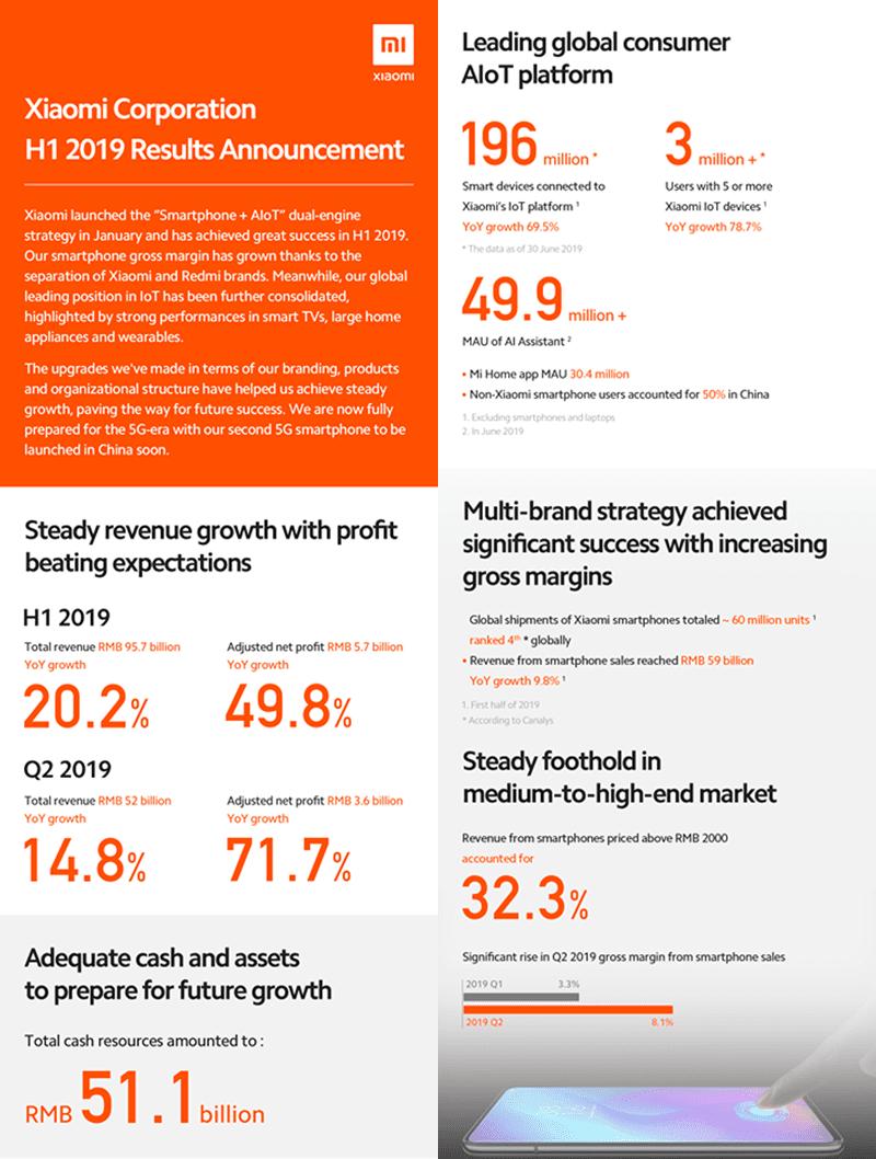 Spoločnosť Xiaomi zverejnila pozitívne výsledky za H1 2019, aby uviedla na trh svoj druhý 5G telefón