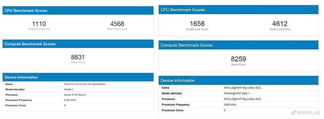 iPhone 12 by Mohol Byť Rýchlejší, Než iPad Pro; A14 Výkon Čísla Ukazujú, Ohromujúci Skoky v Oboch Single, Multi-Core Výsledky 1