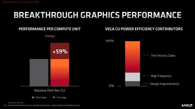 Spoločnosť AMD uvádza na trh Ryzen Mobile 4000: omnoho vyšší výkon, výdrž batérie 3