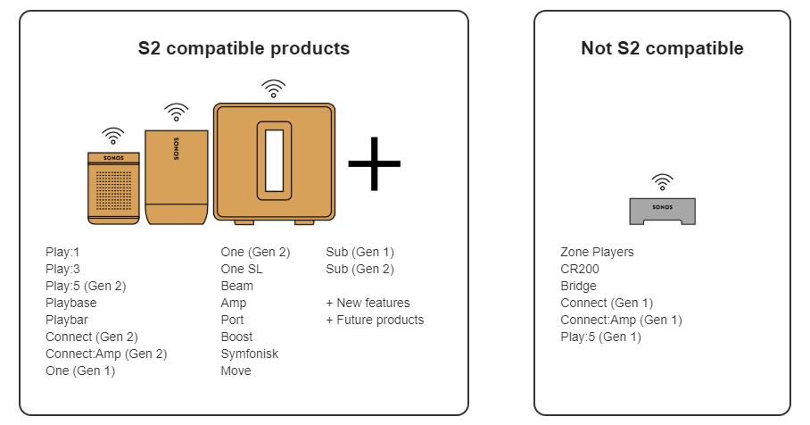 Sonos podpichuje nový OS a aplikáciu pre reproduktory 2