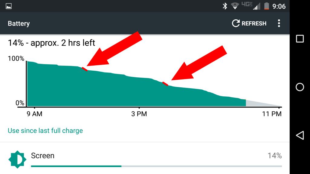 Výdrž batérie s šetričom batérie Pixel.