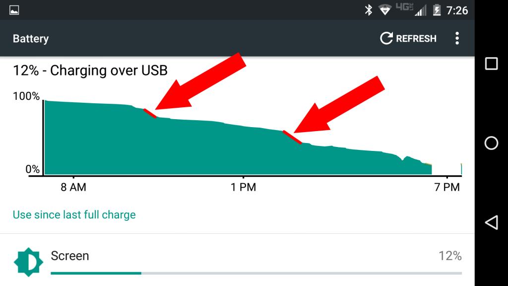 Životnosť batérie bez šetriča batérie Pixel.