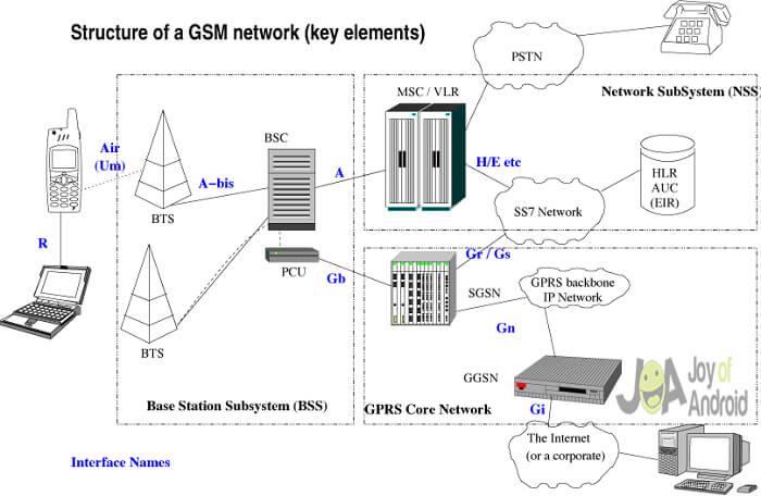 Sieť GSM