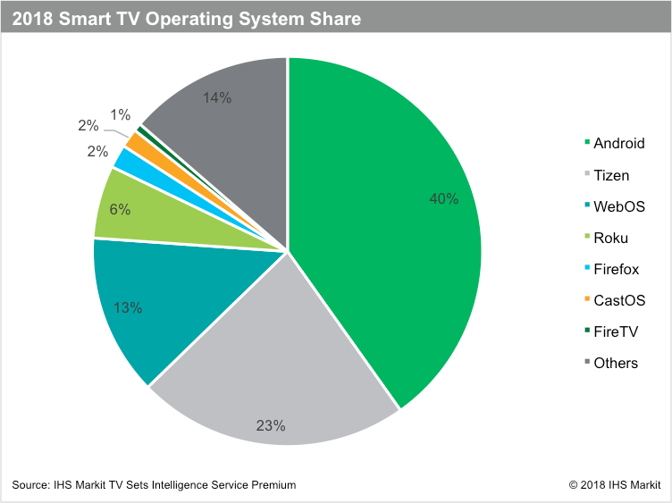 Android TV Market Market Share
