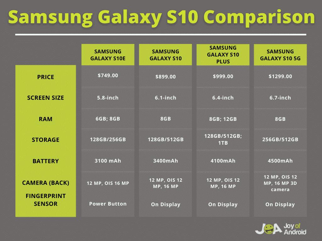 Porovnanie telefónov Samsung Galaxy S10